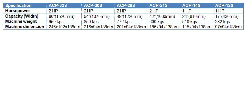 ACP-28s