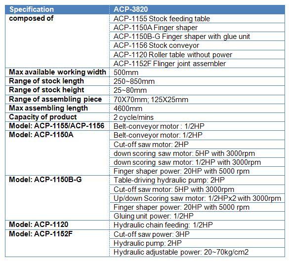ACP-3820