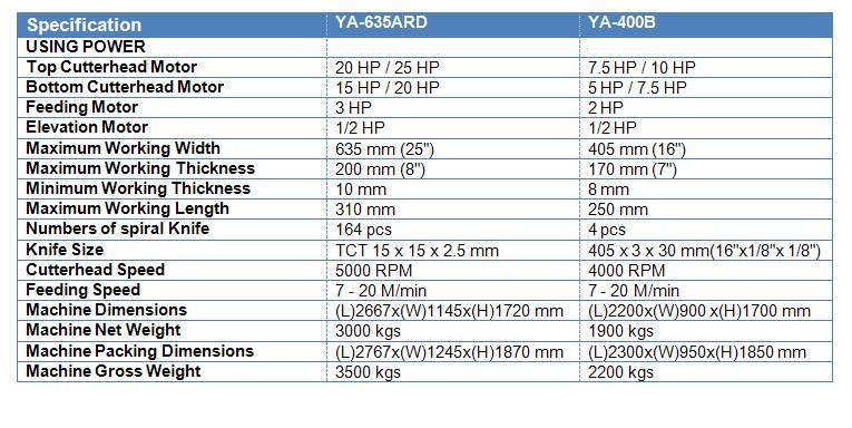 YA-635ARD